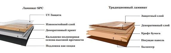 laminat-vs-spc-laminat-1 Быстро и недорого меняем старую плитку в ванной на водостойкий ламинат